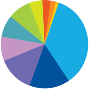 Pie chart showing industries employing MSU grads