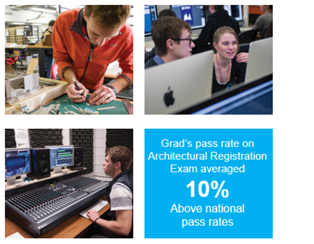 Grad's pass rate on Architectural Registration Exam averaged 10% above the national pass rate