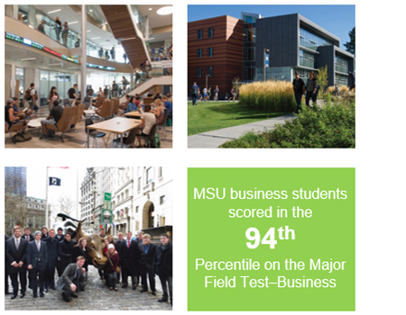MSU business students scored in the 94th percentile on the Major Field Test-Business