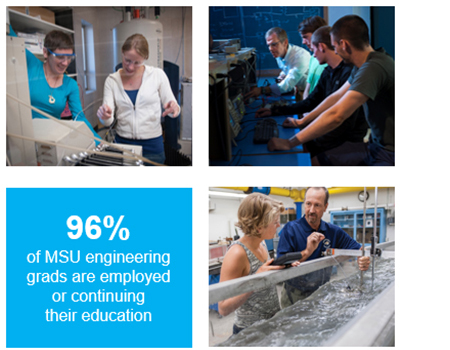 96% of MSU engineeering grads are employed or continuing their education.