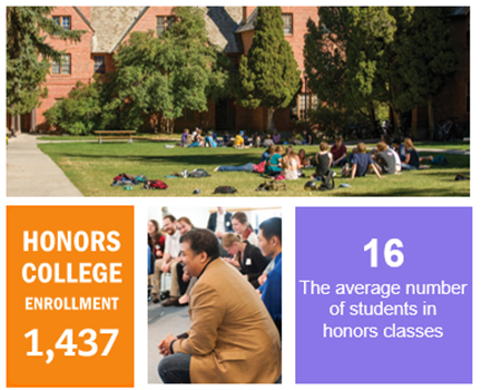 Honors College enrollment is 1,437. Average number of students in honors classes is 16.