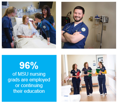 96% of nursing grads are employed or continuing their education