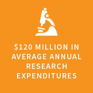 $120 million in average annual research expenditures |