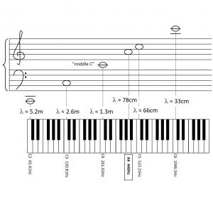 Musical staff and keyboard
