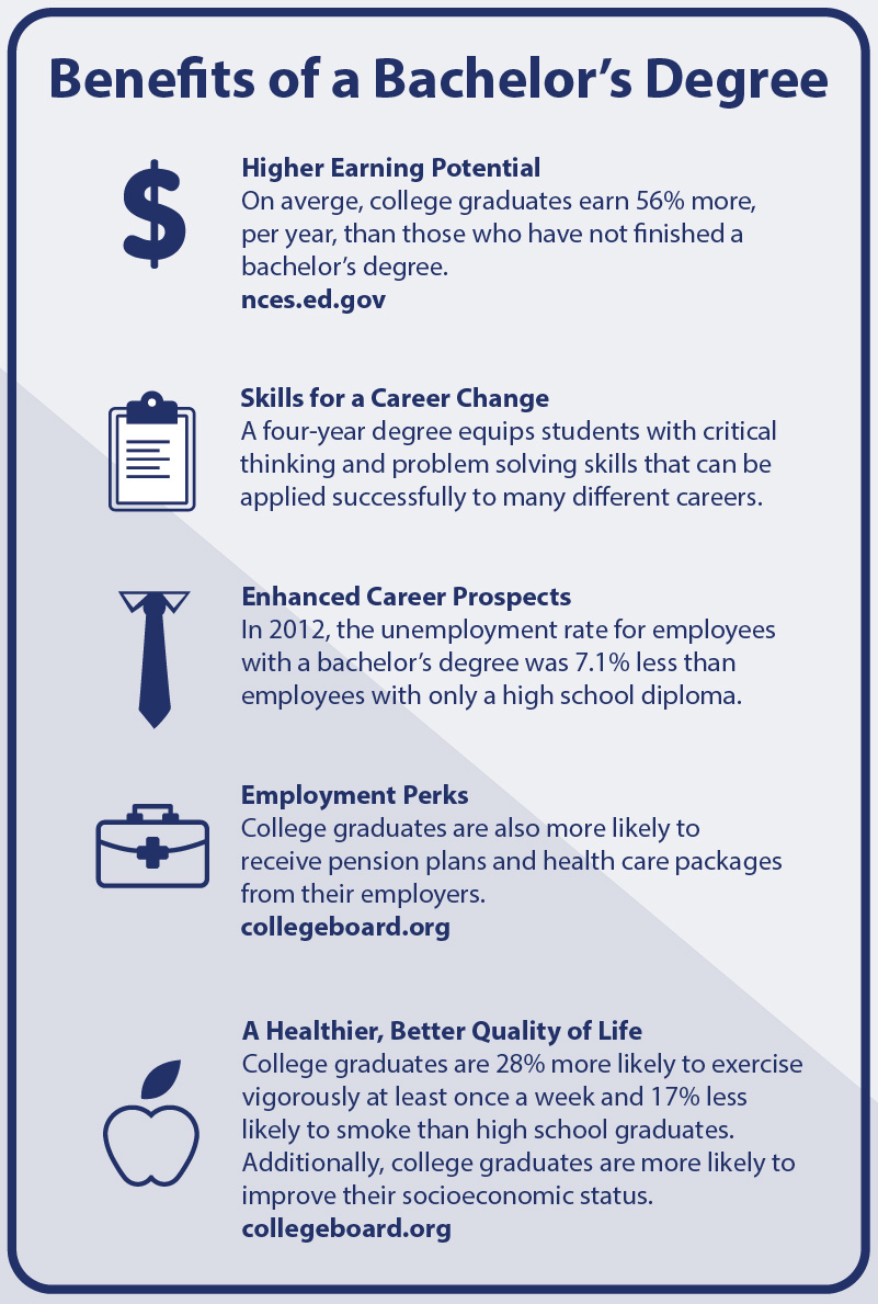 Benefits of a Bachelors Degree Infographic