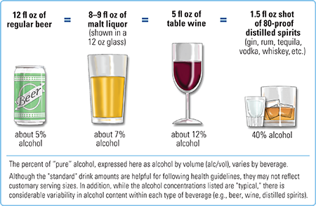 Alcohol in Drinks