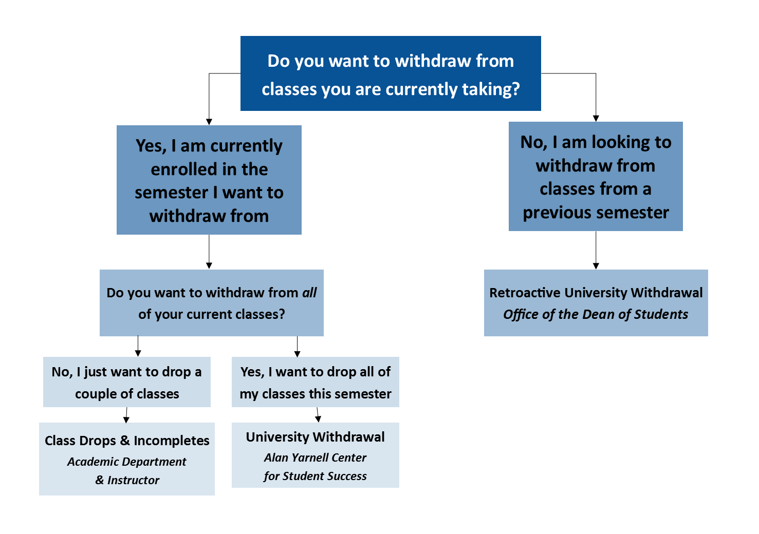 flow chart for withdrawal options