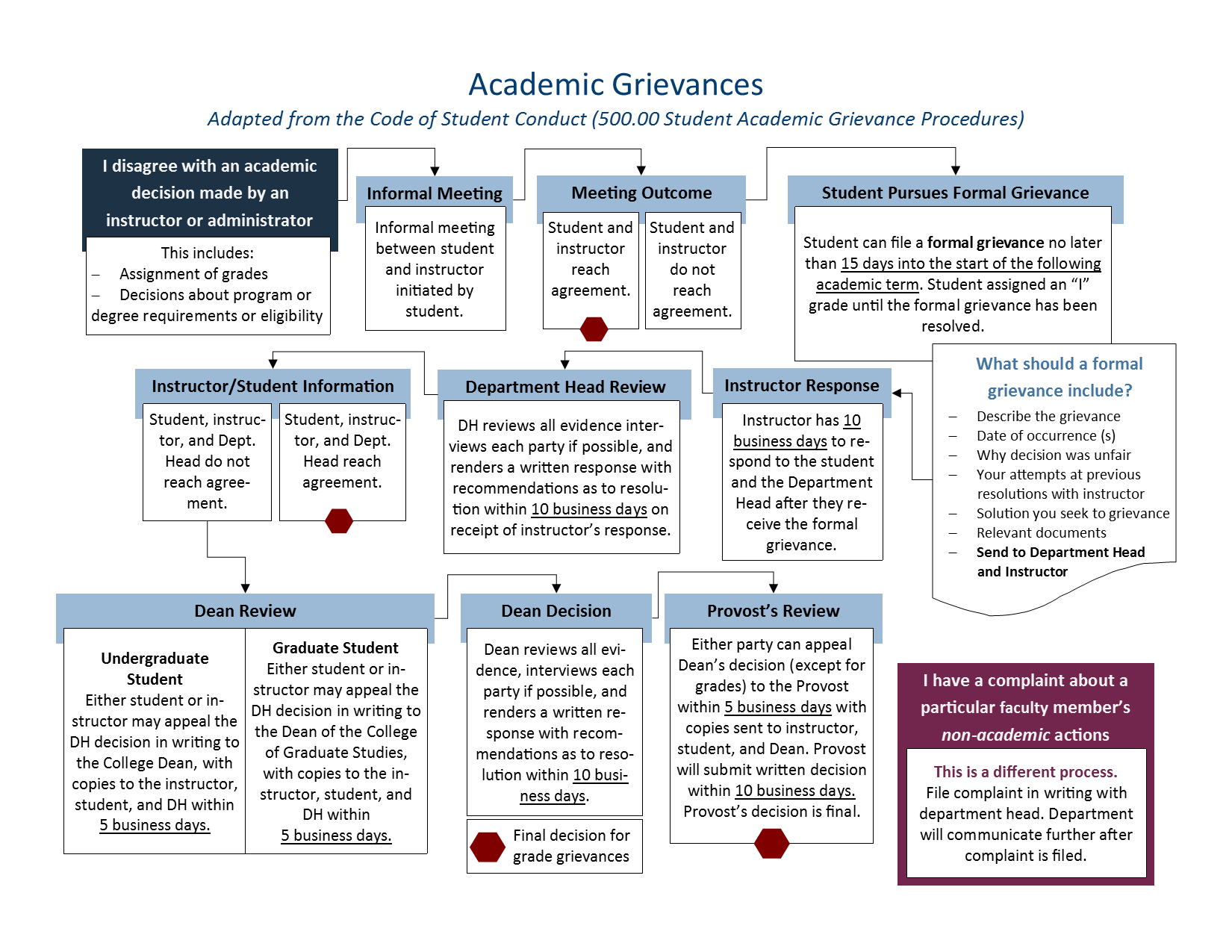academic and non academic flow chart of procedures explained in words below image
