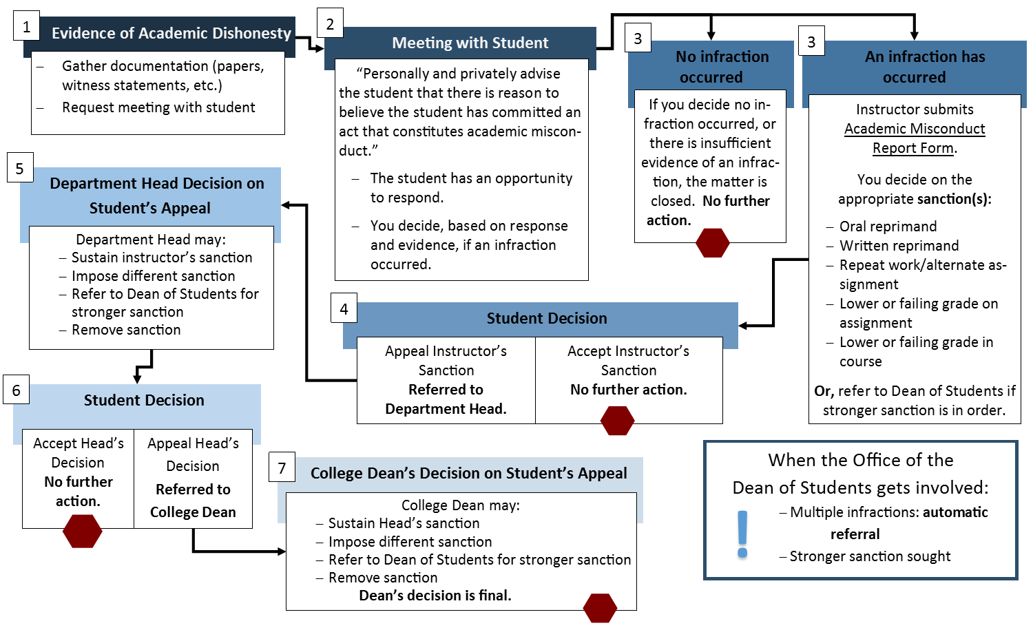 academic misconduct process flowchart