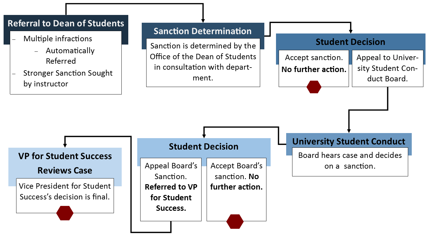 when the dean of students office gets involved, flow chart of process