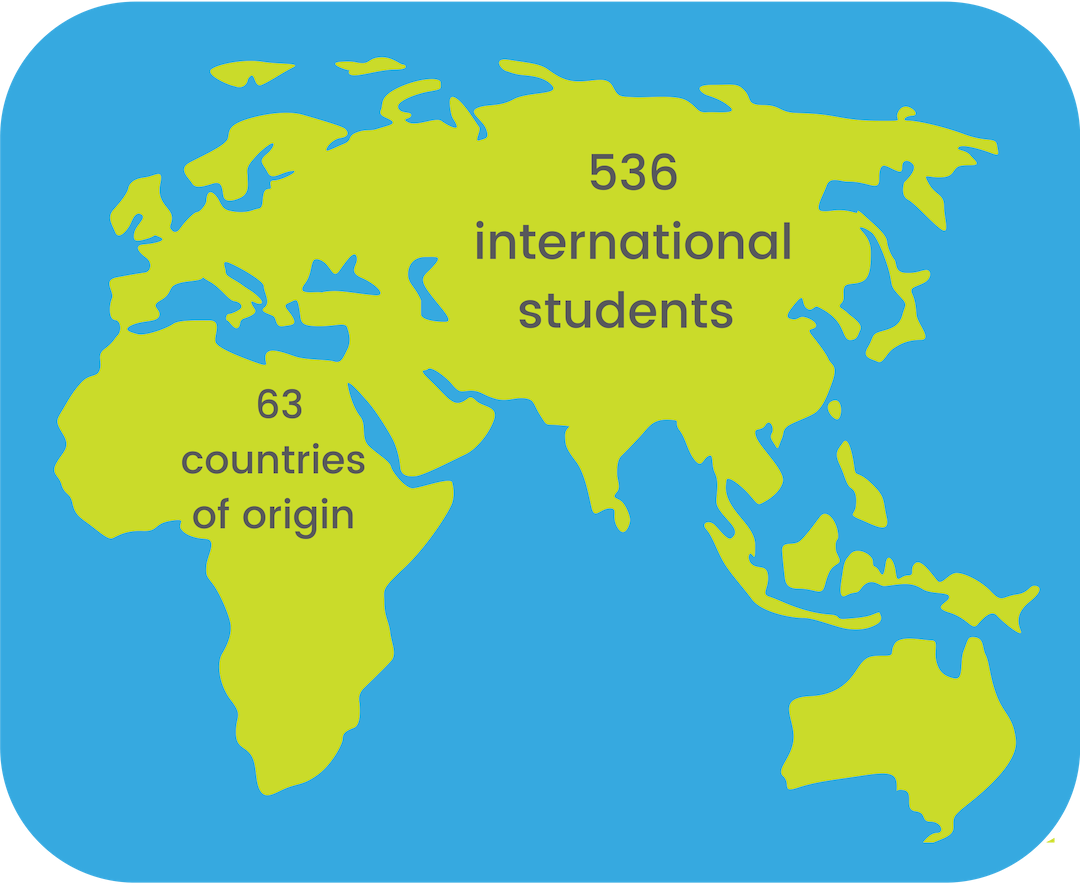 graphic showing that there are 536 international students from 63 countries of origin on a map of the world