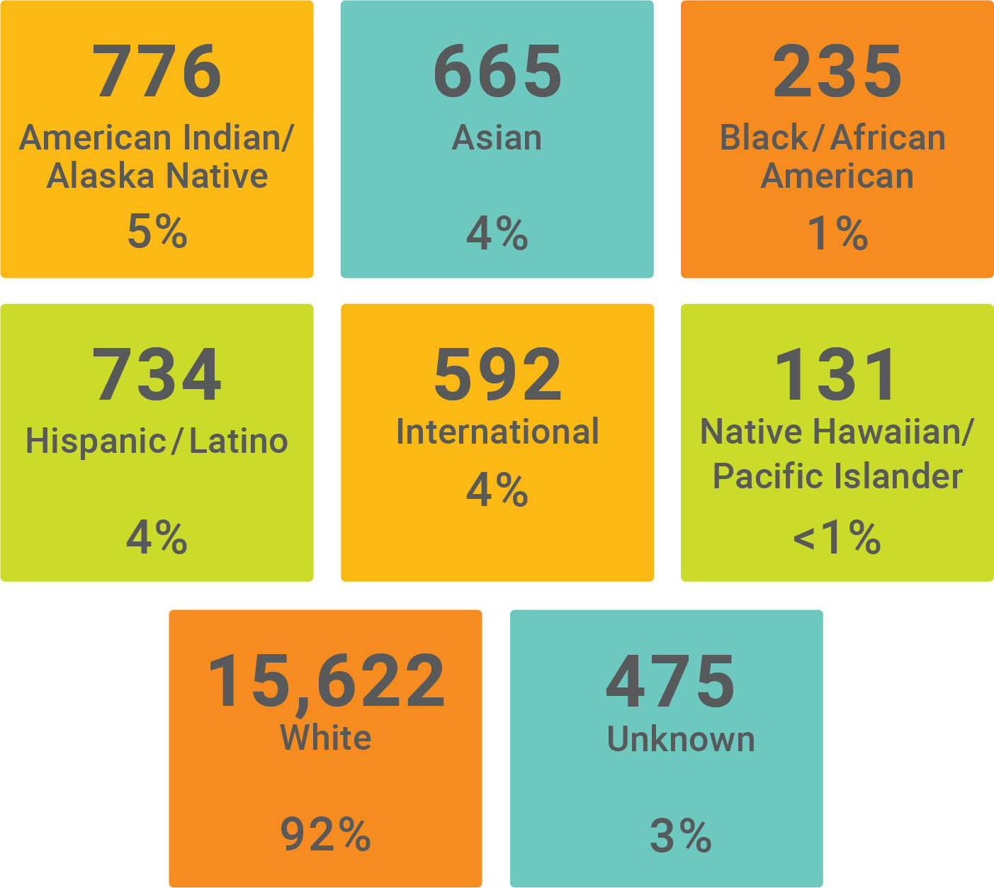 Graphic showing the demographics of students by race and ethnicity. White with 15,622 at 92%, American Indian/Alaska Native with 776 at 5%, Asian with 665 at 4%, Black/African American with 235 at 1%, Hispanic/Latino with 734 at 4%, International with 592 at 4%, Native Hawaiian/Pacific Islander with 131 at less than 1%, and Unknown with 475 at 3%.