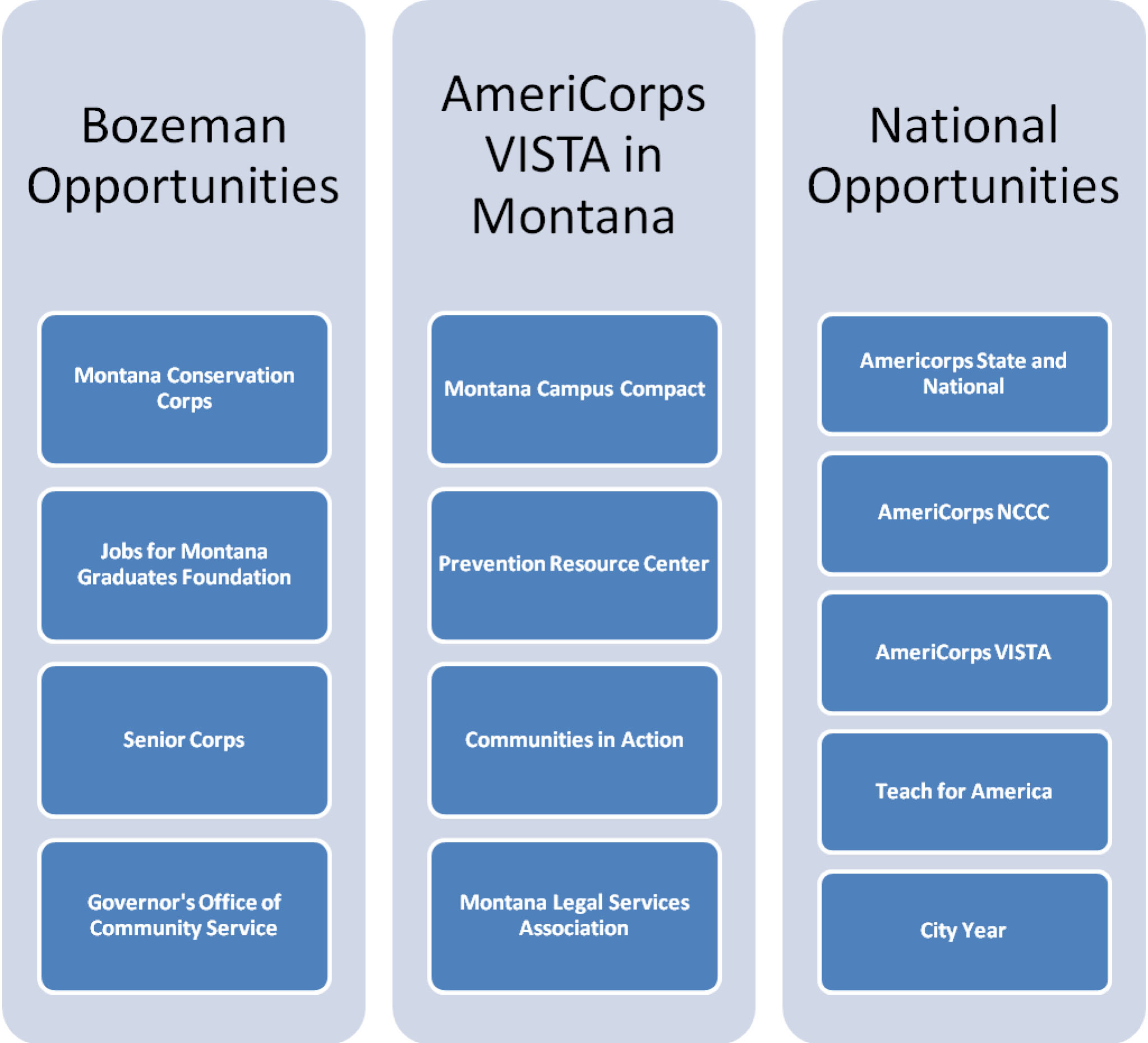 AmeriCorps VISTA | Corporation for National and Community ...