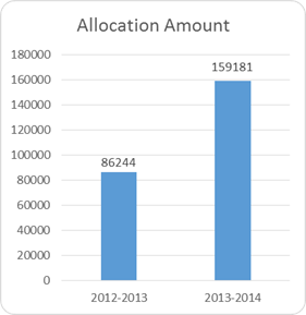 allocation amount graph