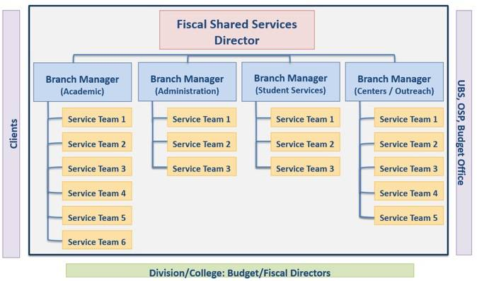 Fiscal Shared Services organizational chart