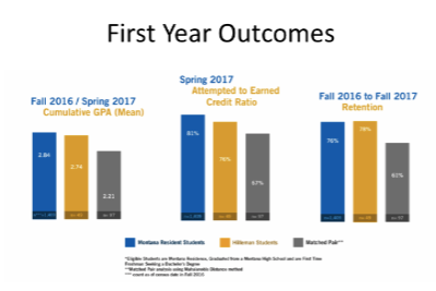 First Year Outcomes