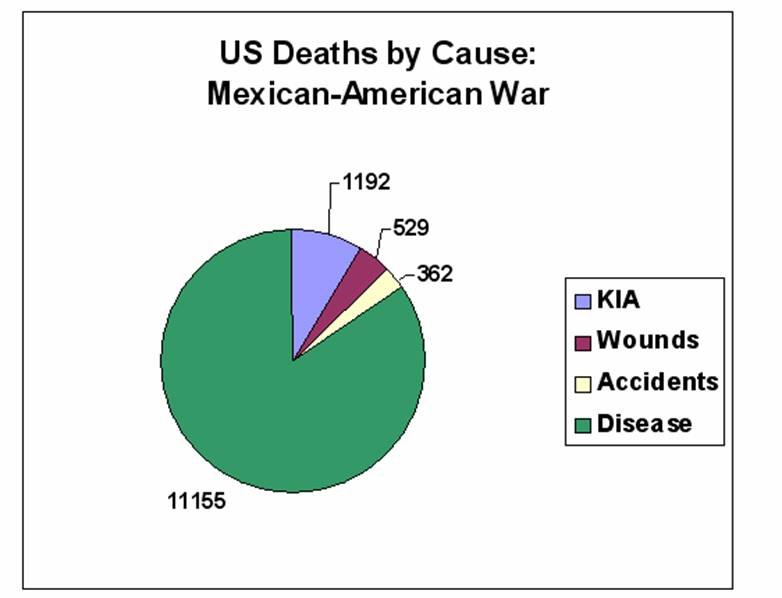 US Deaths by Cause: Mexican American War