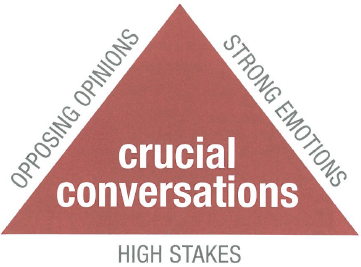 Crucial Conversations Triangle