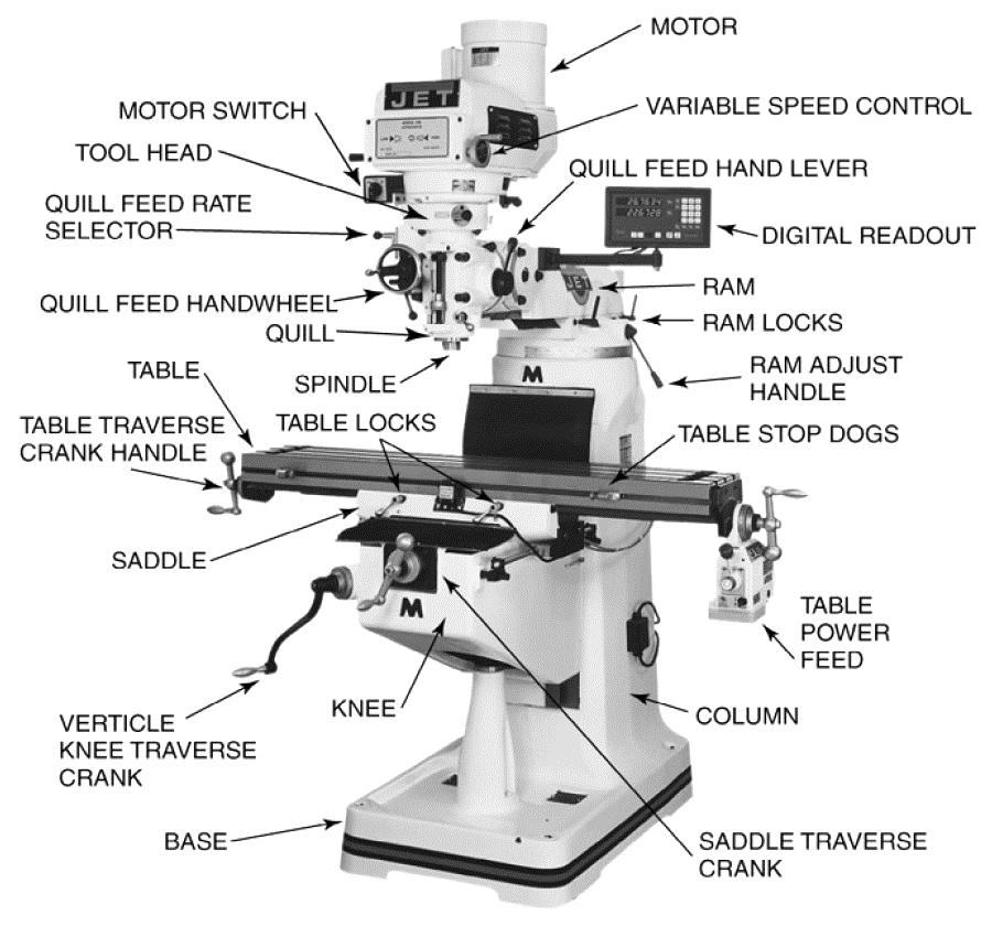 Msc Knee Mill Manual Guide