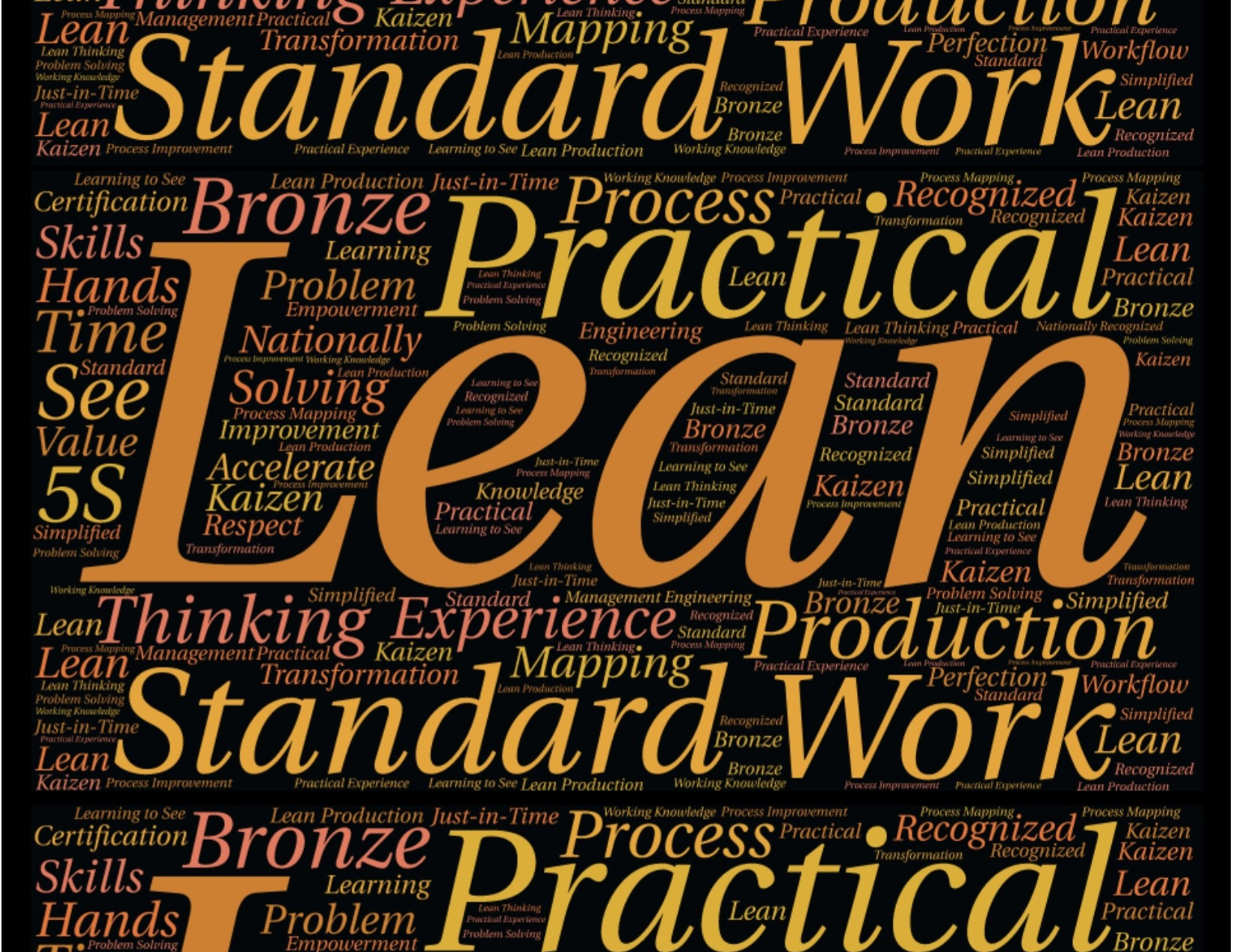 Word Cloud Lean Manufacturing