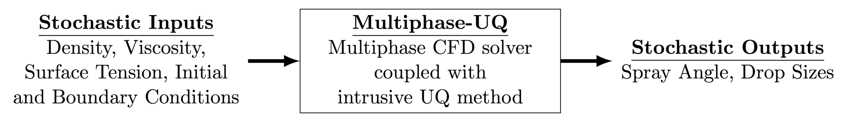 multiphase uncertainty quantificaation overview