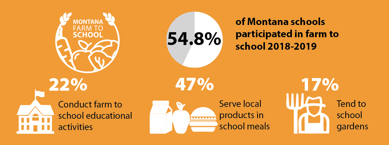 Montana Farm to School Annual Report