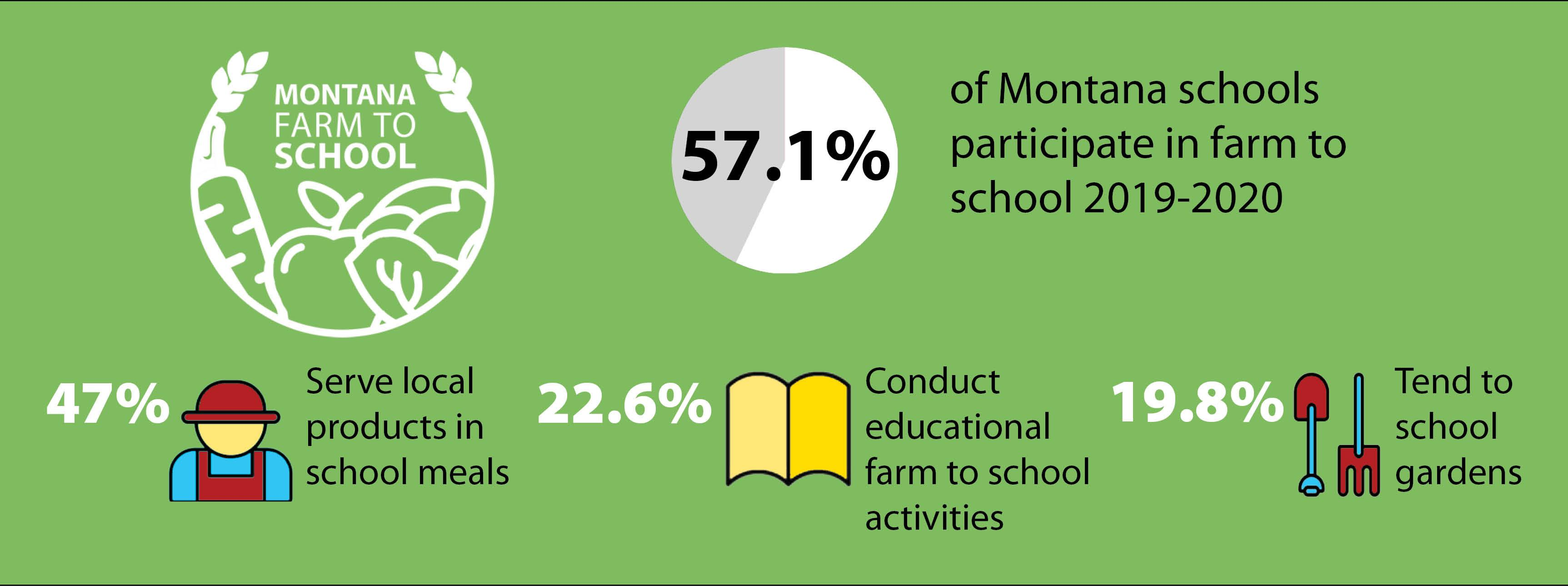Montana Farm to School 2019-2020 data with icons and the Montana Farm to School logo