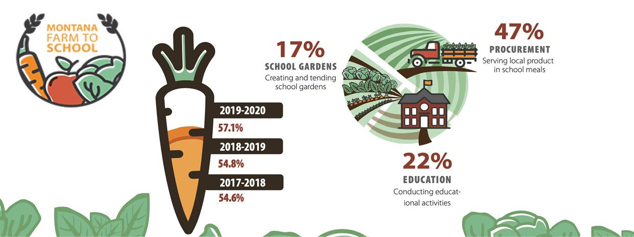 Montana Farm to School Annual Report 2019-2020