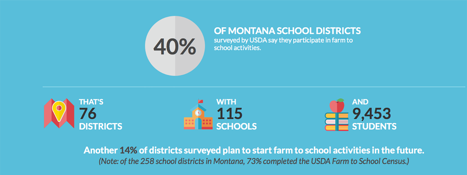 40% of Montana school districts surveyed by USDA say they participate in farm to school activities.