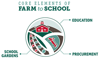 Core Elements of Farm to School: Procurement, School Gardens, Education