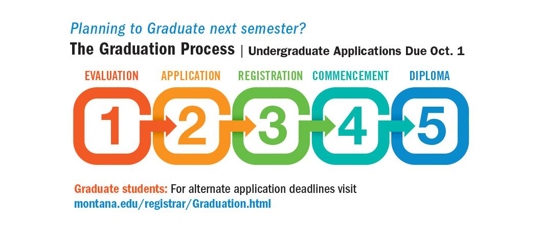 graduation steps 1-5 process with October 1 deadline