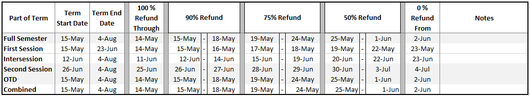 Summer Refund Schedule