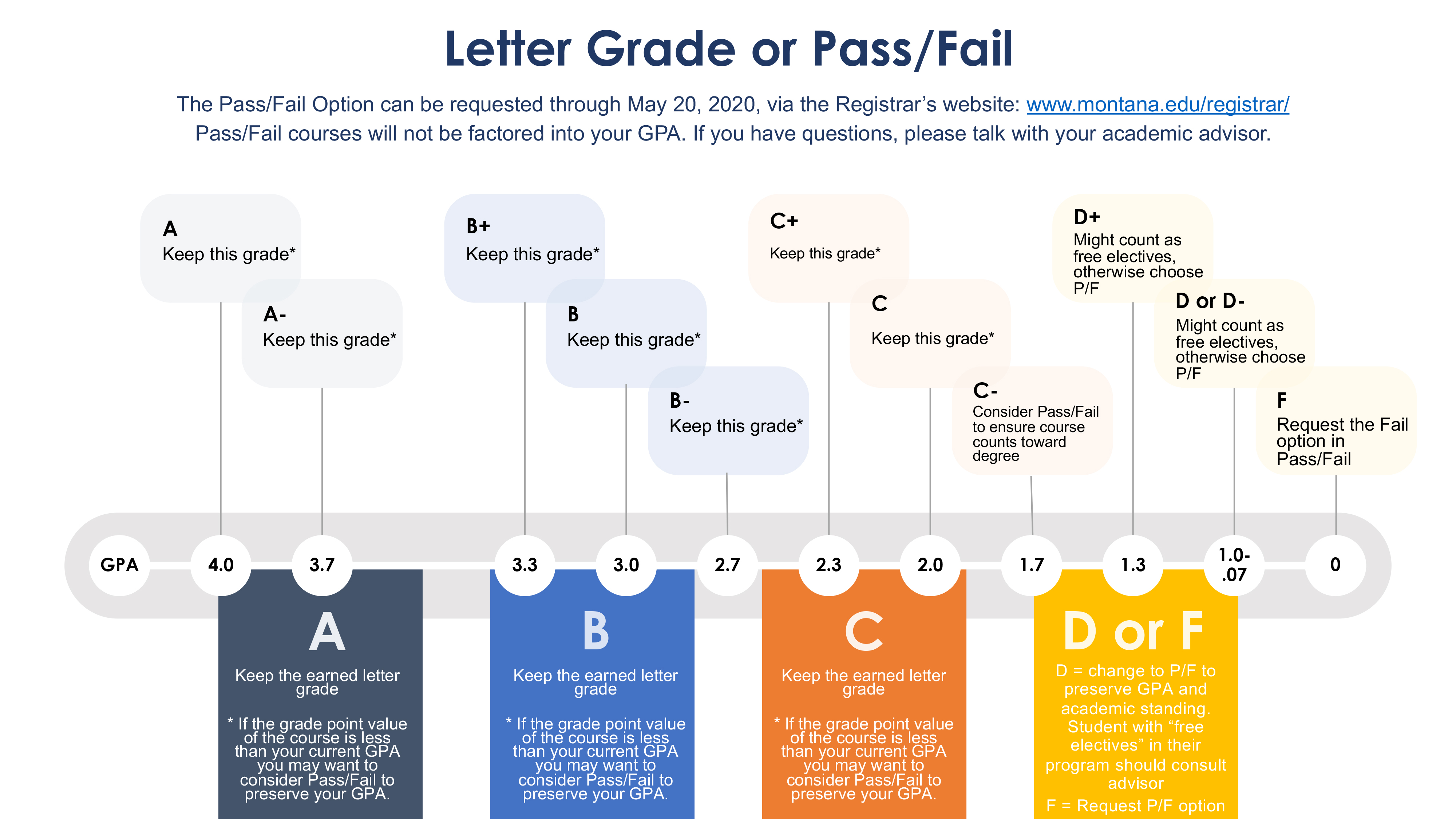 This graph is intended to be a guide for students to evaluate their progress in each individual course and to make a decision regarding whether to keep the earned letter grade they will receive at the end of the semester or to switch to the pass fail option. It explains to students based on their perceived progress in each individual course what the recommendation is in order to preserve current gpa and/or academic standing and also to ensure that a course is counted toward various degree requirements. In general, the recommendation for each course is as follows: If a student predicts that he/she will earn an A or an A- in the course, it is best to keep the earned letter grade, with the caveat that If the grade point value of the course is less than the student's' current GPA, he/she may want to consider the Pass Fail option in order to preserve his/her GPA. If a student predicts that he/she will earn a B+, B or B- in the course, it is best to keep the earned letter grade, with the caveat that If the grade point value of the course is less than the student's current GPA, he/she may want to consider the pass fail option in order to preserve his/her GPA. If a student predicts that he/she will earn a C+ or C in the course, it is best to keep the earned letter grade, with the caveat that If the grade point value of the course is less than the student's current GPA, he/she may want to consider the pass fail option in order to preserve his/her GPA. If a student predicts he/she will  earn a C- in the course, to consider the pass fail optin in order to ensure course counts toward degree. If the studen predicts he/she will earn a D+, D or D-, that the course might count as free electives, but that it is otherwise best to change to the pass fail option in order to preserve GPA and academic standing. If the student predicts earning an F in the course, it is best to request a Fail in the pass fail option, as this fail will not negatively impact his/her GPA, whereas an F earned in the default letter grade scale will negatively impact his/her GPA.