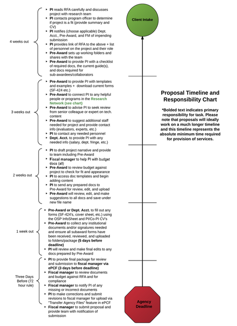 Proposal Timeline and Responsibility Chart