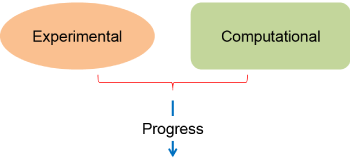 Diagram of approach: experimental and computational methods lead to progress