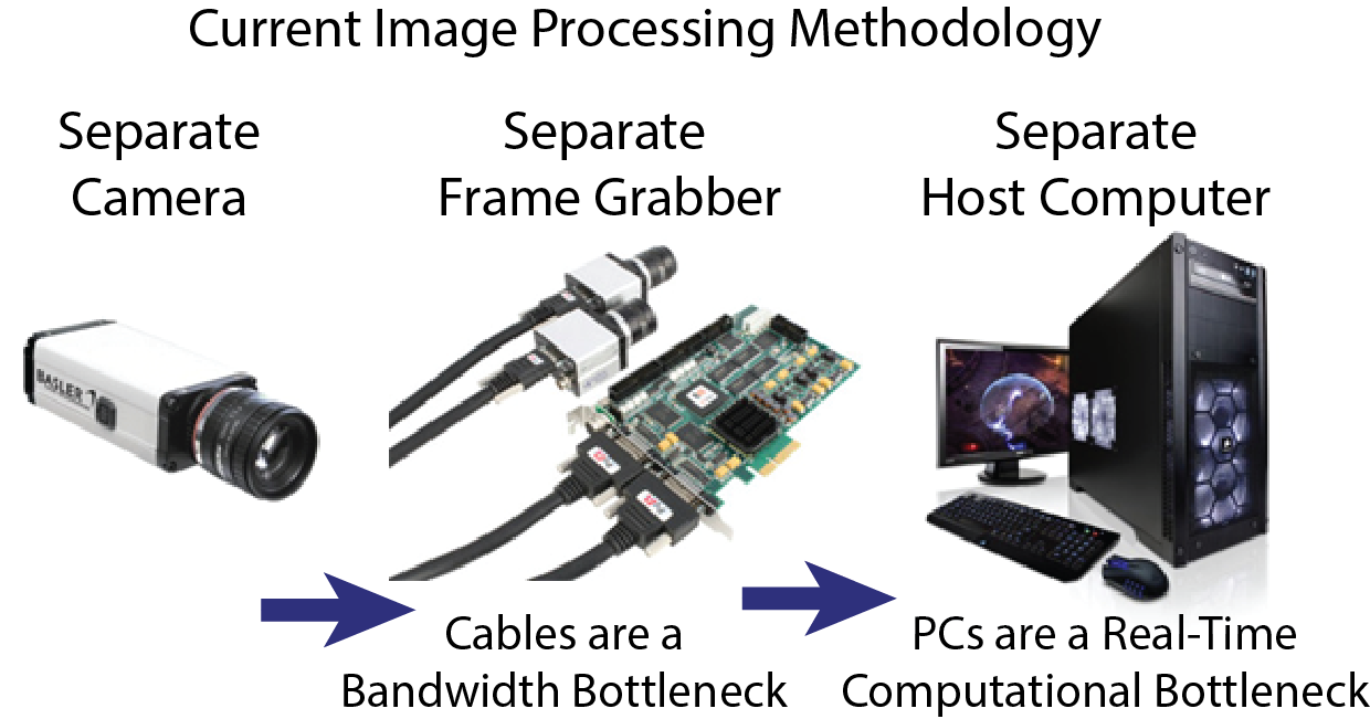 Current Image Processing Methodology