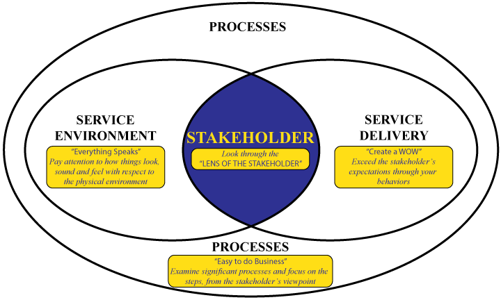 Service Excellence diagram of Processes, Service Environment, Service Delivery, and the stakeholder in the center.
