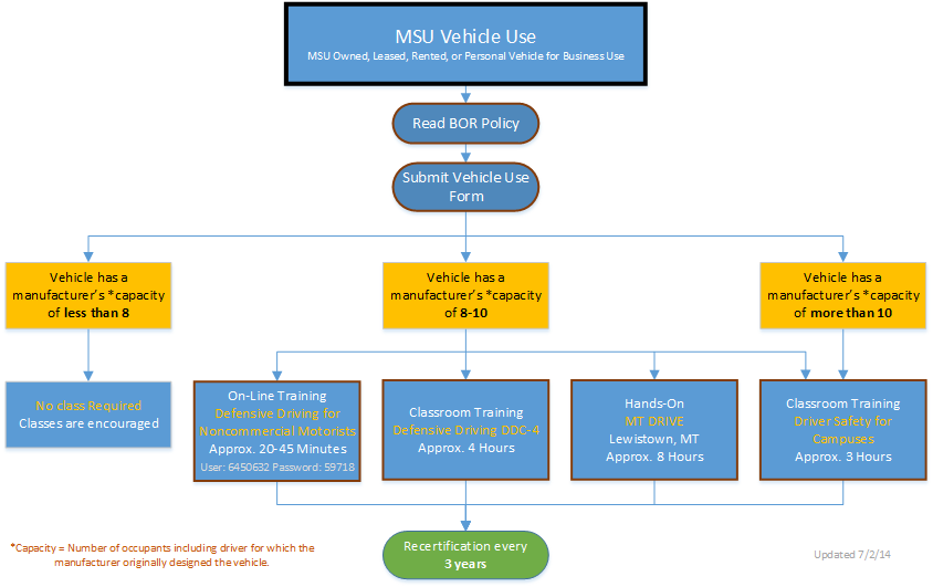 Flow chart to identify which driver training is necessary.  Call 994-7760 if you need Defensive Driver Training