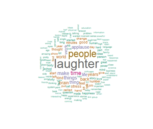 TED talk word cloud