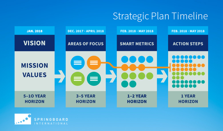 Strategic Plan Process Timeline