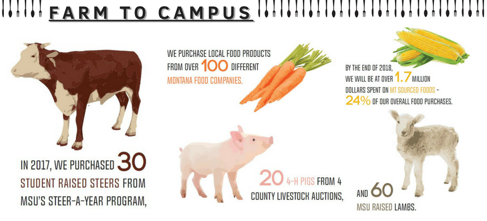 MSU's Farm to Campus program has increased over the past several years. In 2017 we purchased 30 student raised steers, 20 4-H raised pigs and 60 lambs. MSU purchases local food from over 100 different Montana food companies. 24% of our total food purchases, totalling 1.7 million dollars, spent on Montana sourced foods.