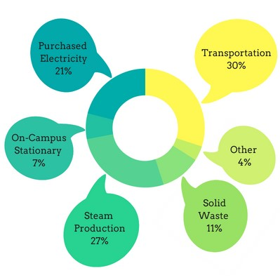 Major greenhouse gas sources: 30% transportation, 27% steam production, 21% purchased electricity, 11% solid waste, 7% on-campus stationary, 4% other